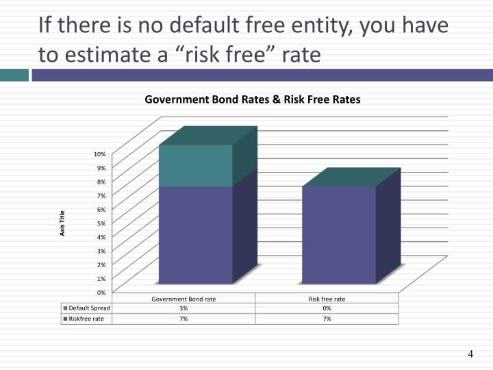 estimate of the risk free rate pf The risk-free rate of return must avoid as many risks as possible it must be an investment that has no chance of a loss through default it also must be easy to sell so investors can get easily get their money back.