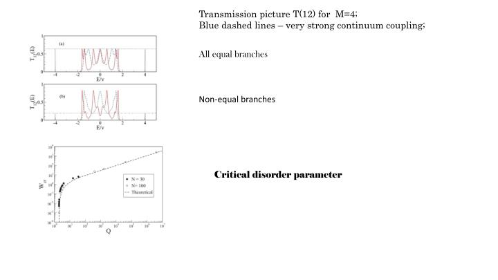Transmission picture T(12) for  M=4;
