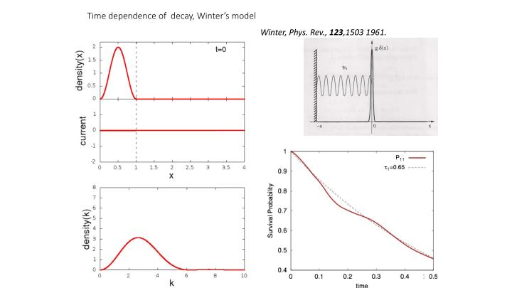 Time dependence of  decay, Winter's model
