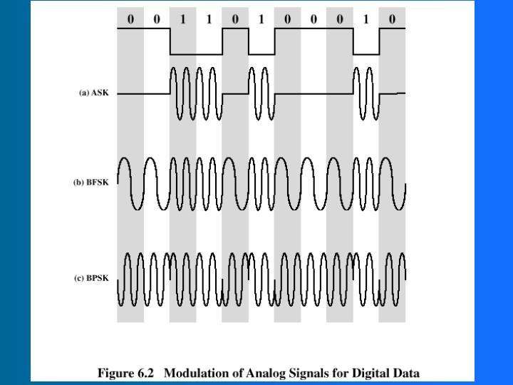 Basic Encoding Techniques