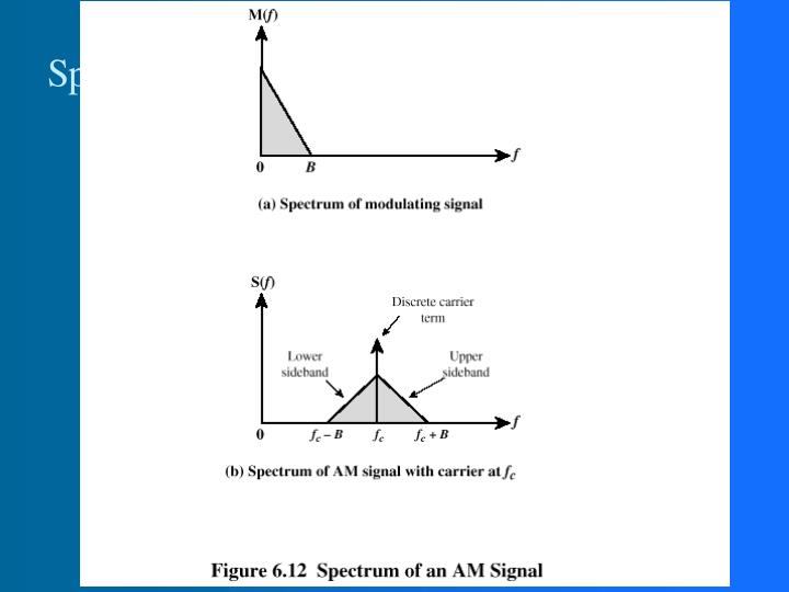 Spectrum of AM signal