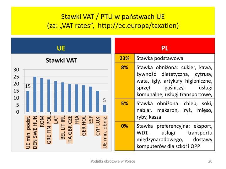 Stawki VAT / PTU w państwach UE