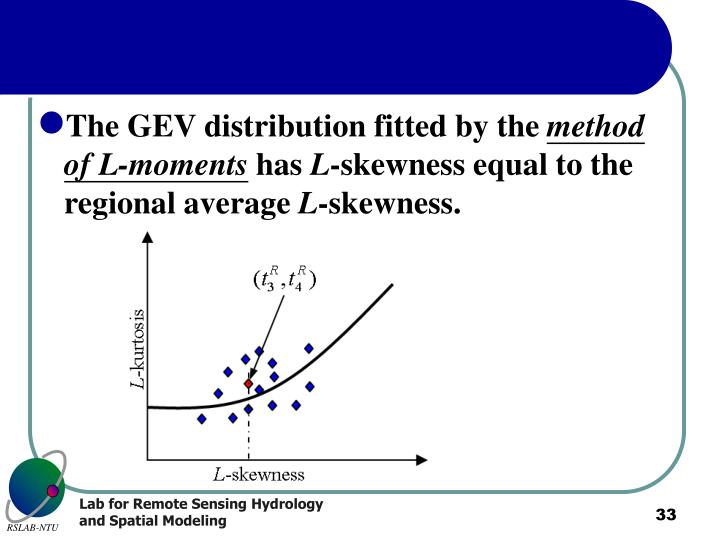 The GEV distribution fitted by the