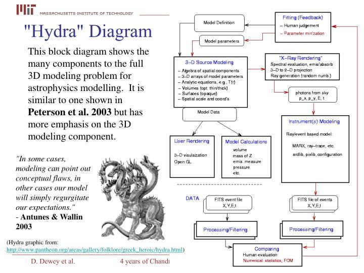 """""""Hydra"""" Diagram"""