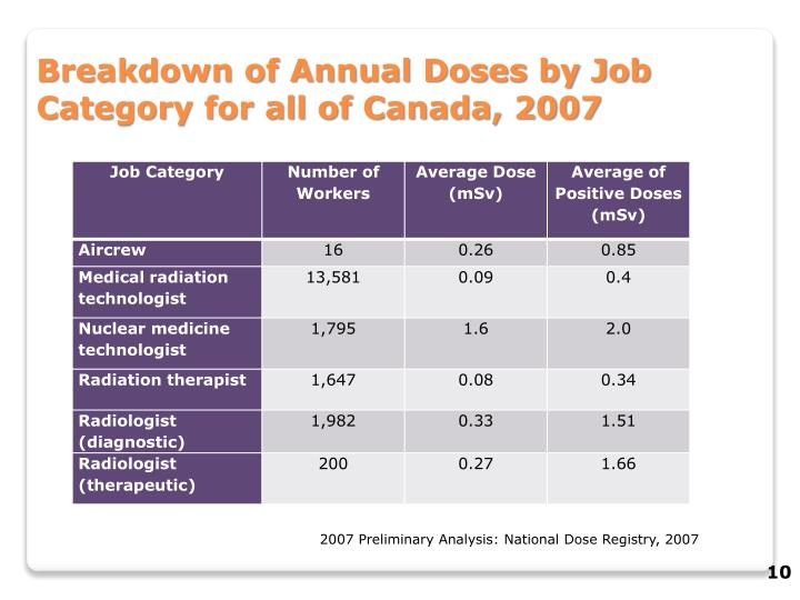 Breakdown of Annual Doses by Job Category for all of Canada, 2007