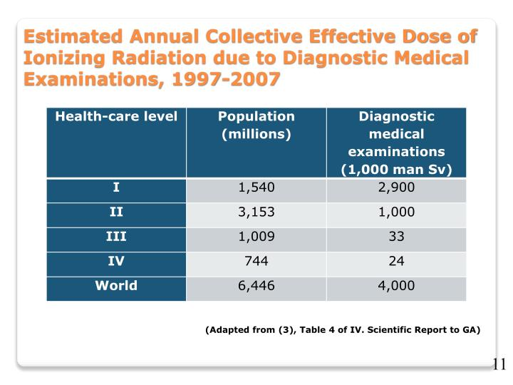 Estimated Annual Collective Effective Dose of Ionizing Radiation due to Diagnostic Medical Examinations, 1997-2007