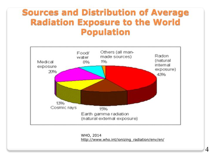 Sources and Distribution of Average Radiation Exposure to the World Population