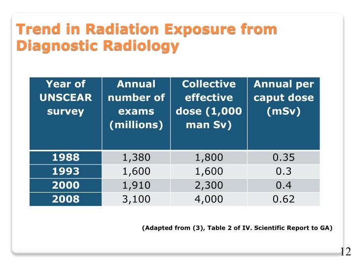 Trend in Radiation Exposure from Diagnostic Radiology