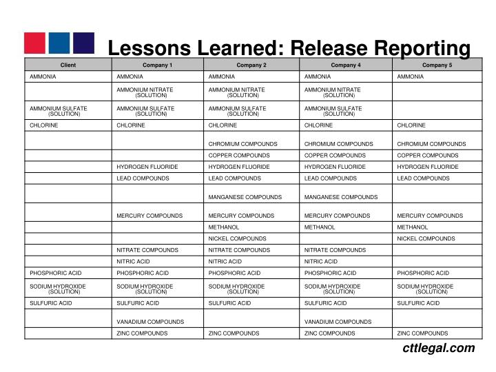 Lessons Learned: Release Reporting