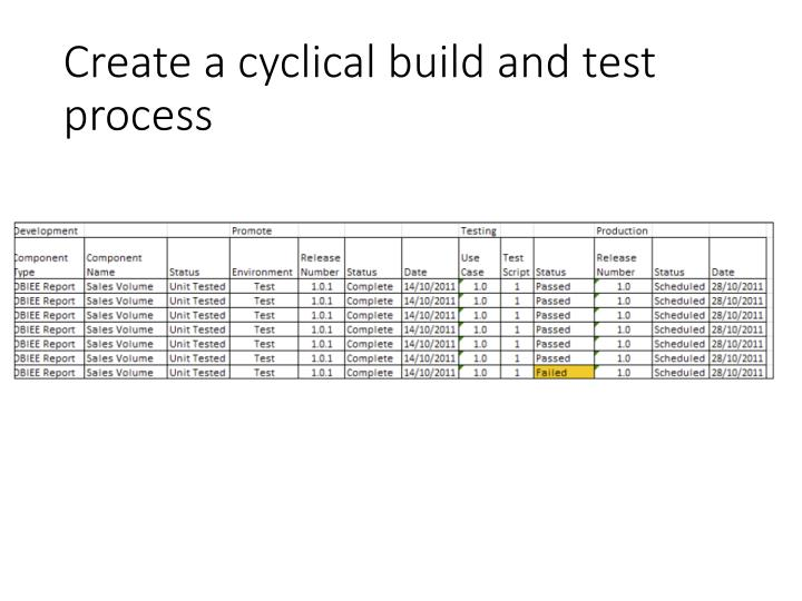 Create a cyclical build and test process
