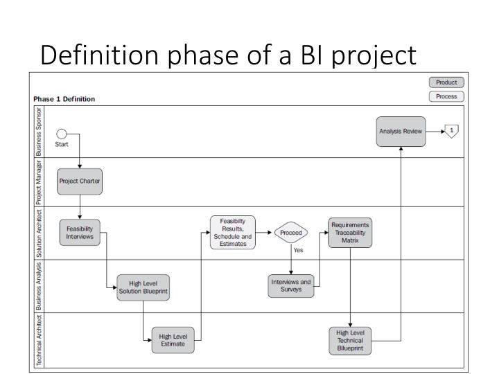 Definition phase of a BI project