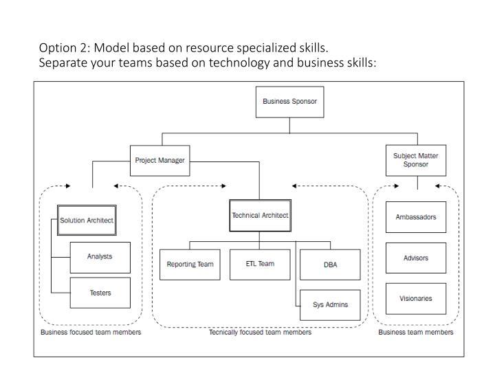 Option 2: Model based on resource specialized skills.