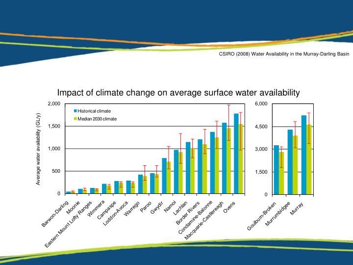 CSIRO (2008) Water Availability in the Murray-Darling Basin