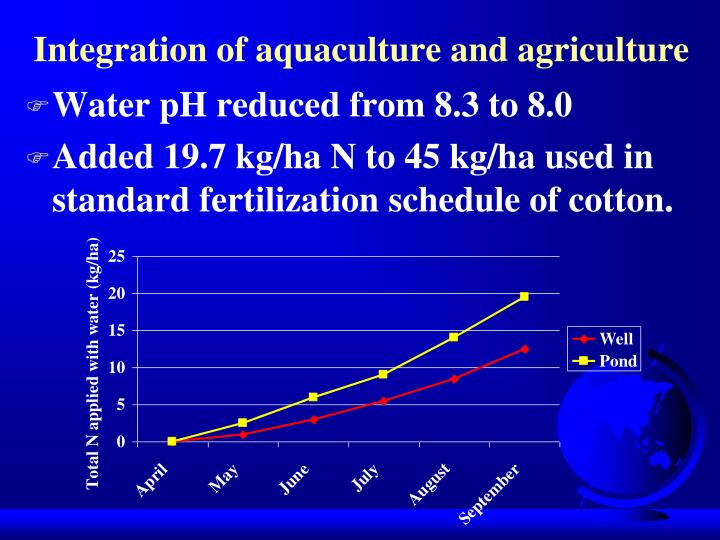 Integration of aquaculture and agriculture