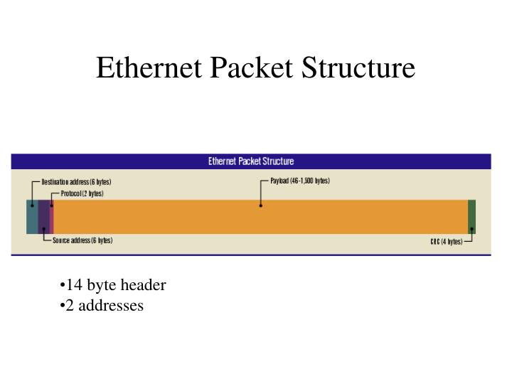 Ethernet Packet Structure
