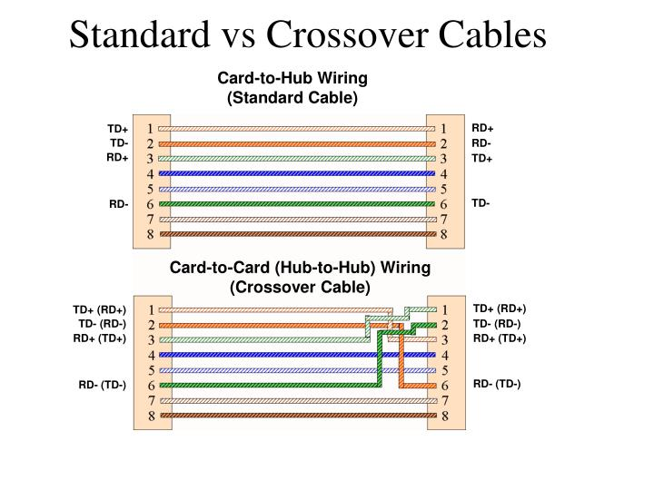 Standard vs Crossover Cables