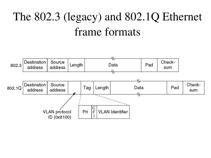 The 802.3 (legacy) and 802.1Q Ethernet frame formats