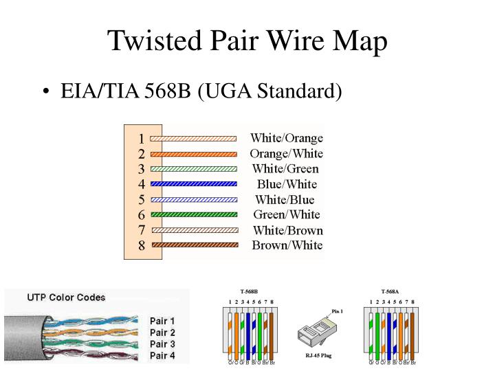 Twisted Pair Wire Map