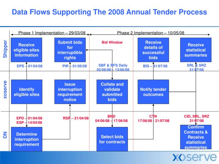PPT - Data Flows Supporting The 2008 Annual Tender Process