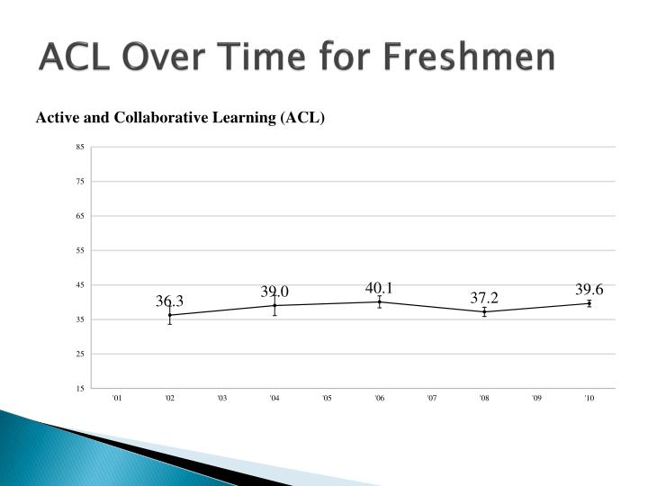 ACL Over Time for Freshmen