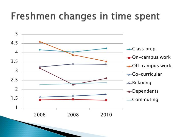 Freshmen changes in time spent
