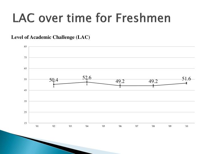 LAC over time for Freshmen