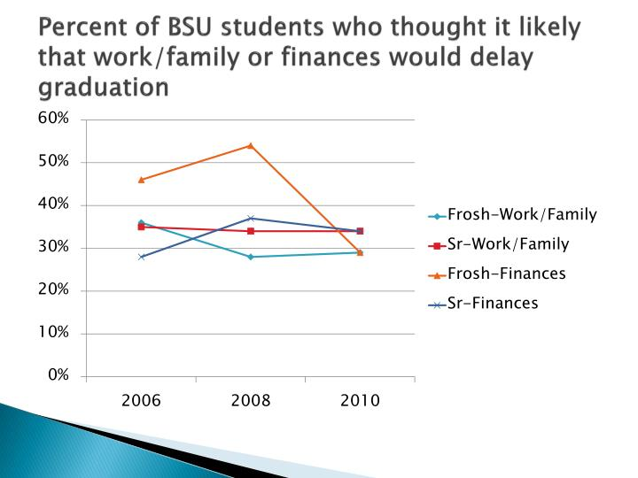 Percent of BSU students who thought it likely that work/family or finances would delay graduation