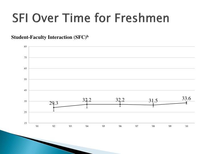 SFI Over Time for Freshmen