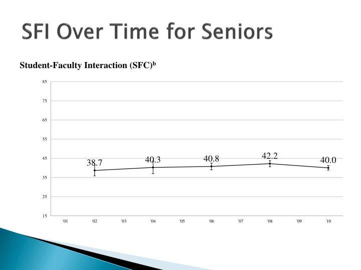 SFI Over Time for Seniors