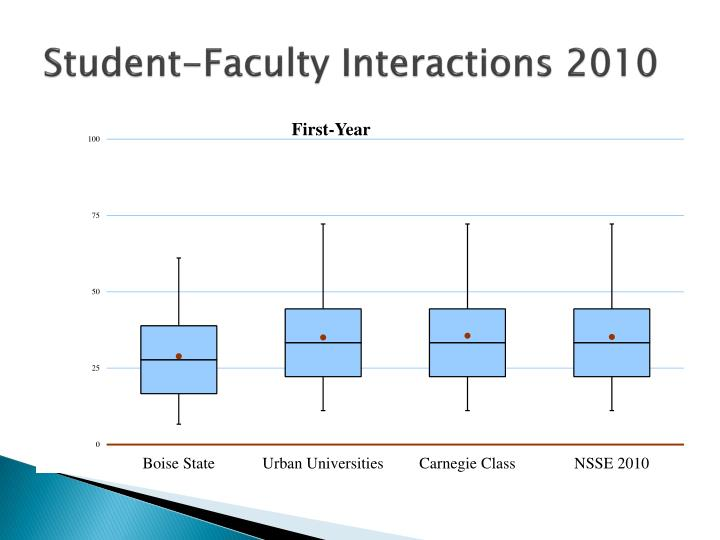 Student-Faculty Interactions 2010