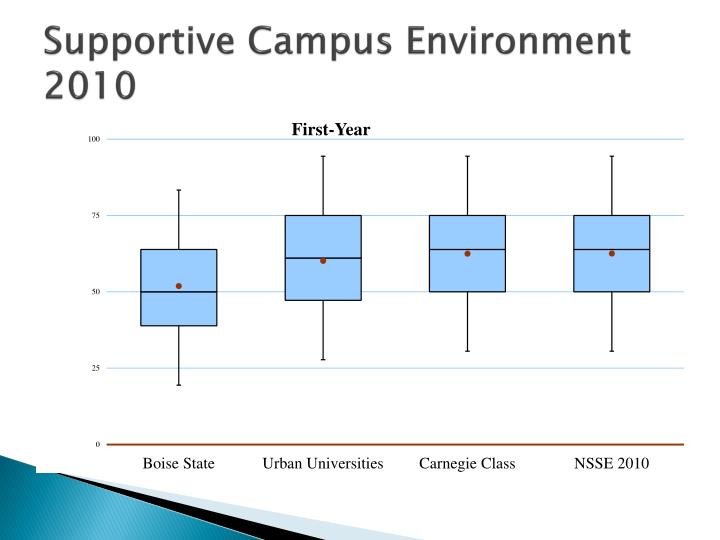 Supportive Campus Environment 2010