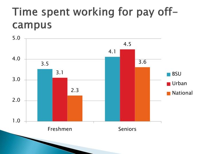 Time spent working for pay off-campus