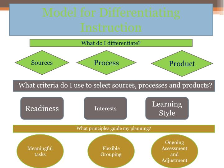 Model for Differentiating Instruction