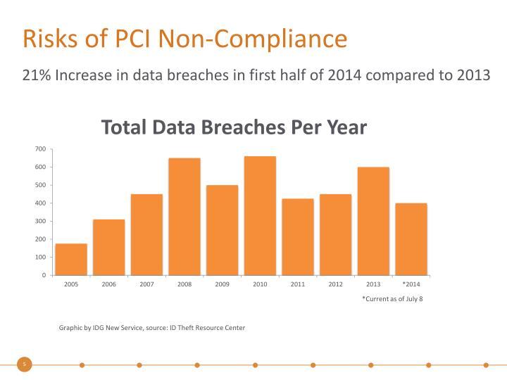 Risks of PCI Non-Compliance