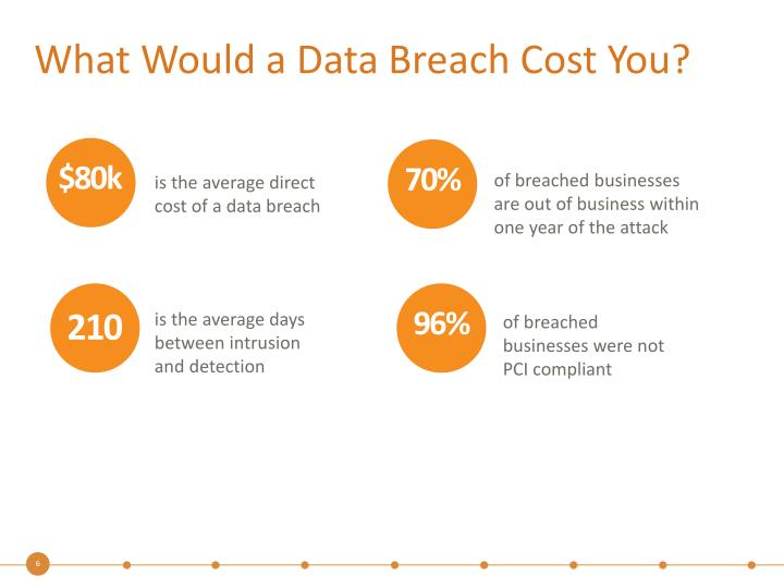 What Would a Data Breach Cost You?