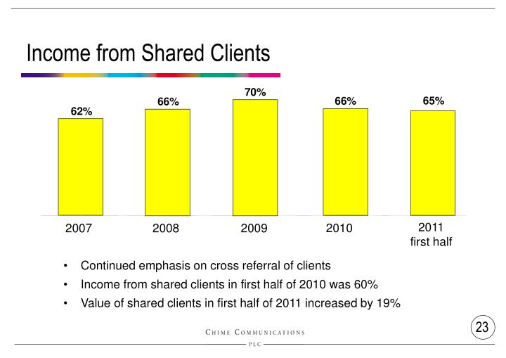 Income from Shared Clients