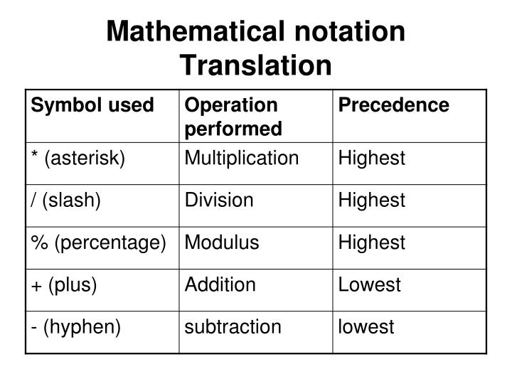 Mathematical notation Translation