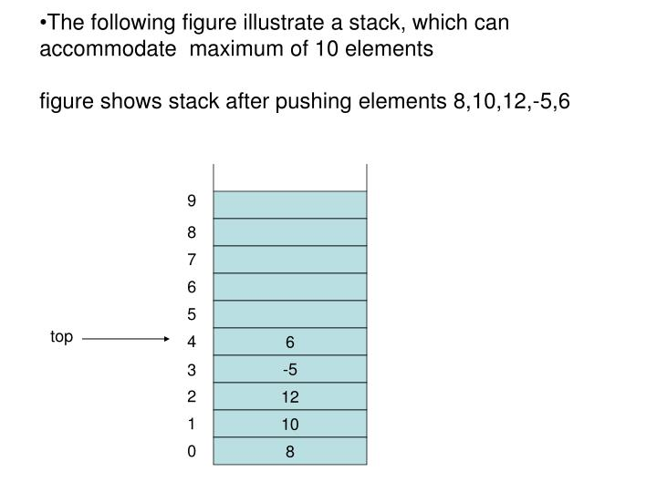 The following figure illustrate a stack, which can accommodate  maximum of 10 elements
