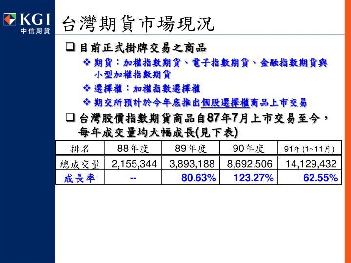 台灣期貨市場現況