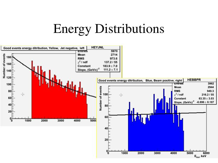 Energy Distributions