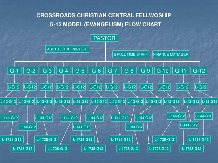 CROSSROADS CHRISTIAN CENTRAL FELLWOSHIP