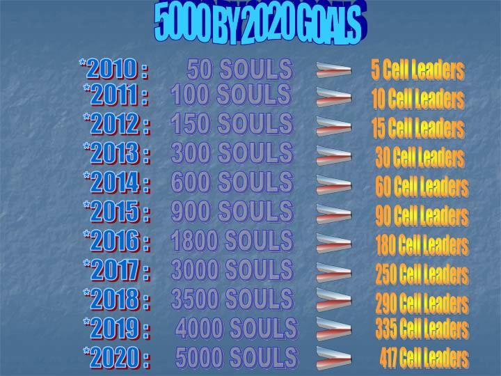 5000 BY 2020 GOALS