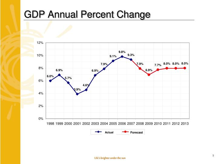 GDP Annual Percent Change