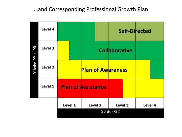 And corresponding professional growth plan