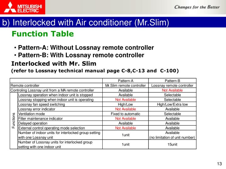 b) Interlocked with Air conditioner (Mr.Slim)