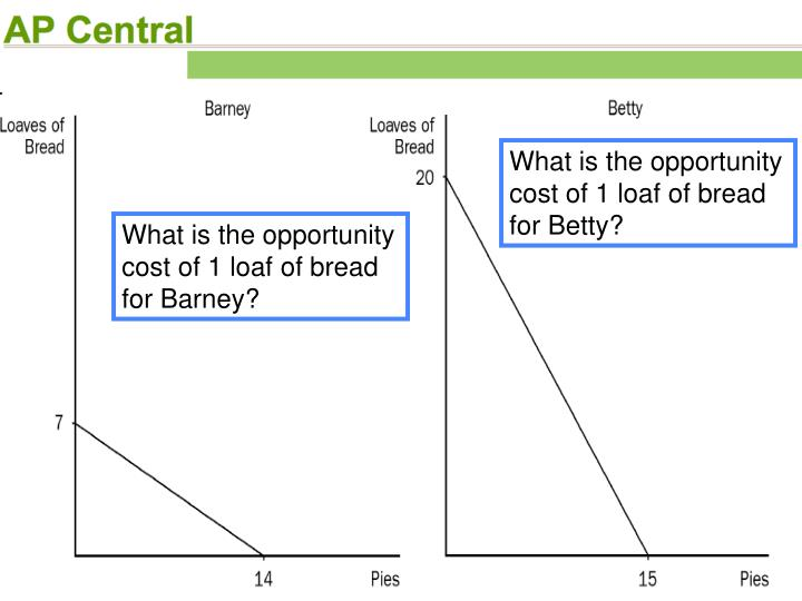 What is the opportunity cost of 1 loaf of bread for Betty?