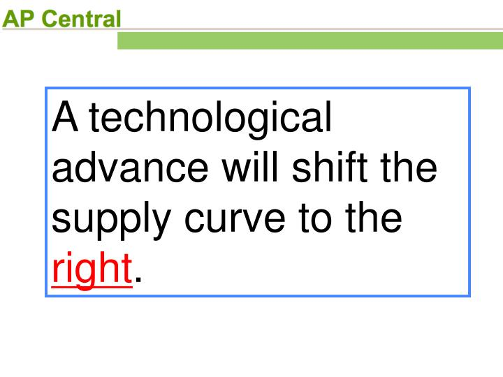 A technological advance will shift the supply curve to the