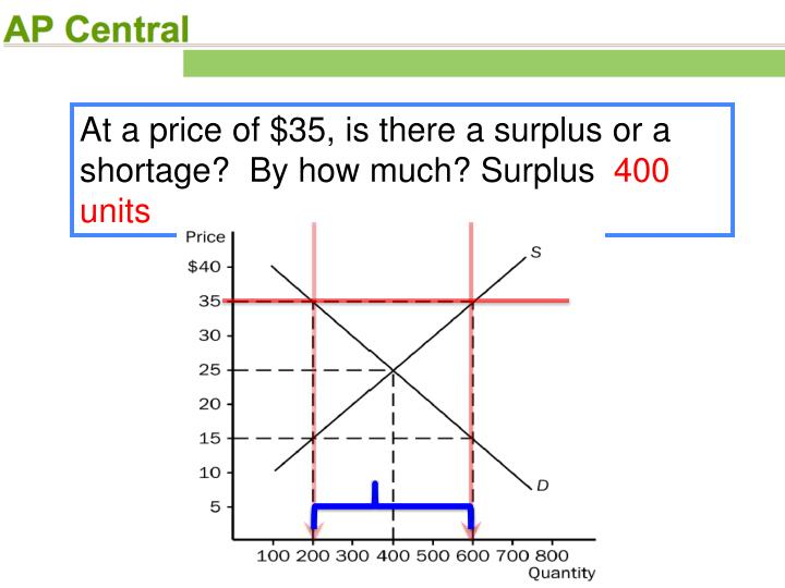 At a price of $35, is there a surplus or a shortage?  By how much? Surplus