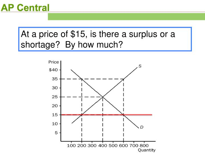 At a price of $15, is there a surplus or a shortage?  By how much?