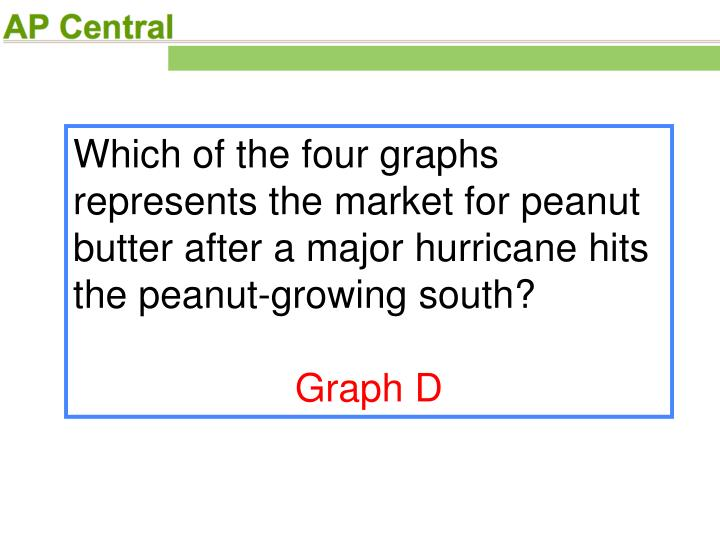 Which of the four graphs represents the market for peanut butter after a major hurricane hits